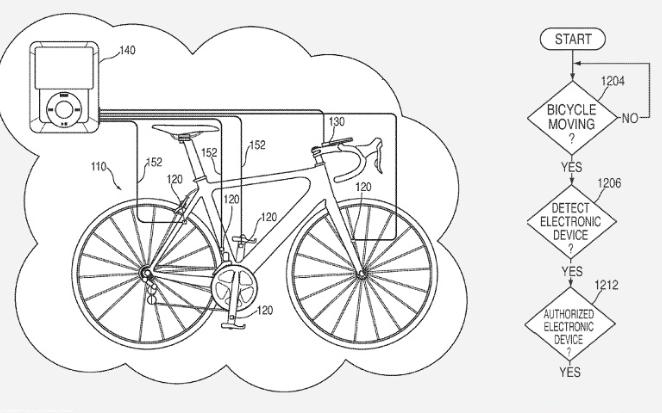2. Умный велосипед Apple с датчиками, которые подключаются к вашему iPhone и IPod, чтобы выводить на дисплей скорость, расстояние, высоту и частоту сердечных сокращений. Патент не увенчался успехом.